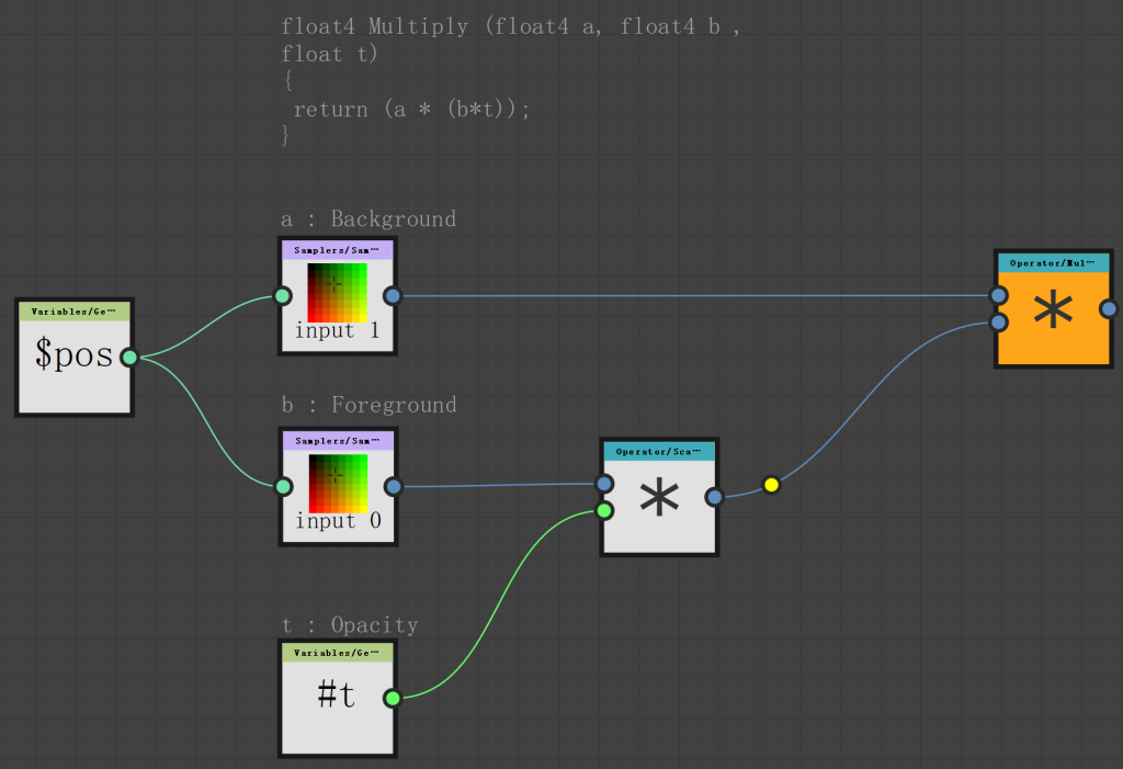 Variables/ Ge  $pos  float4 Multiply (float4 a,  float t)  return (a * (b*t)) ;  a : Background  S ler s/ San  input I  : Foreground  S a—plers/ San  input 0  Opacity  Vari ables/Ge  float4 b  Oper ator/uul  O e rat or Sca•••