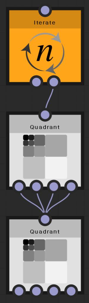 Iterate  Quadrant  Quadrant
